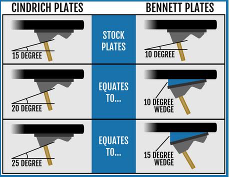 Bennett cindrich baseplate